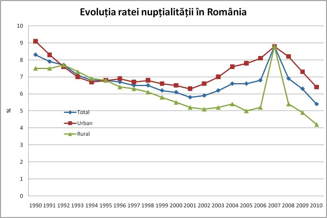 RataNuptialitatii Medii 90-10